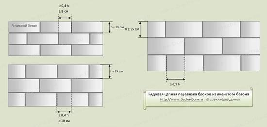 perevjazaka-blokov-900