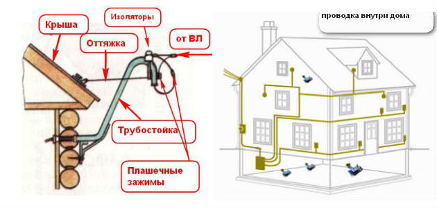 Электропроводка в деревянном доме в фото