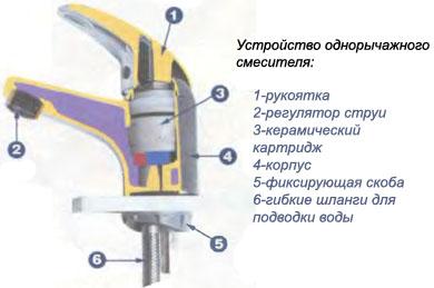 Как легко и быстро починить кран в фото