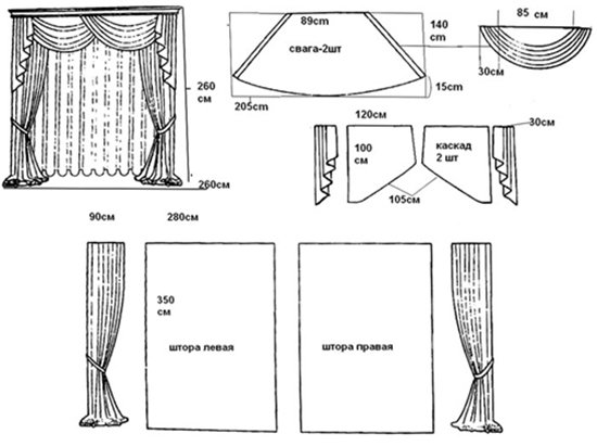 Как раскроить шторы с ламбрекенами: расчет выкройки и раскрой деталей в фото