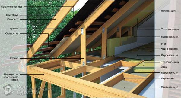 Как самостоятельно построить каркасный дом: пошаговая инструкция