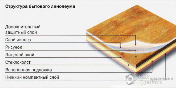 Как выбрать линолеум для дома