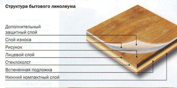Линолеум для спальни: выбираем и укладываем