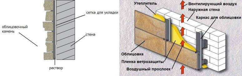 Материалы для облицовки фасада дома: какой лучше выбрать в фото