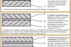 Особенности технологии заливки наливного пола в фото
