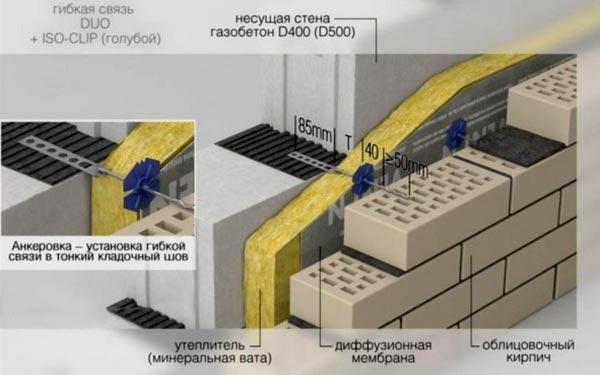Технология облицовки дома из газобетона кирпичом в фото
