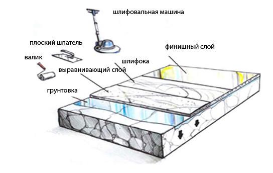 Технология укладки полиуретановых полов: инструменты, материалы, процесс в фото