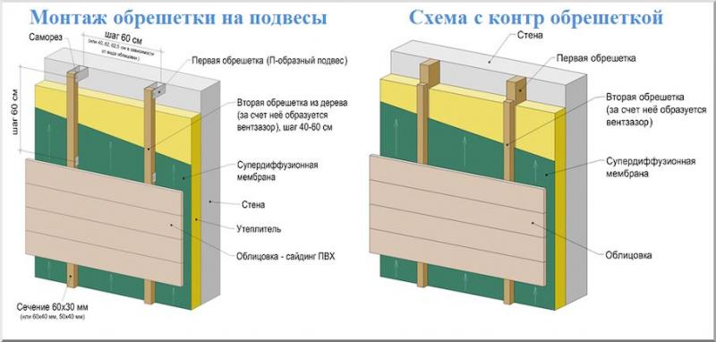 Варианты наружной отделки дома из газобетона в фото