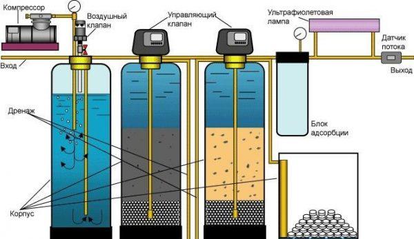 Этапы очистки из водных скважин