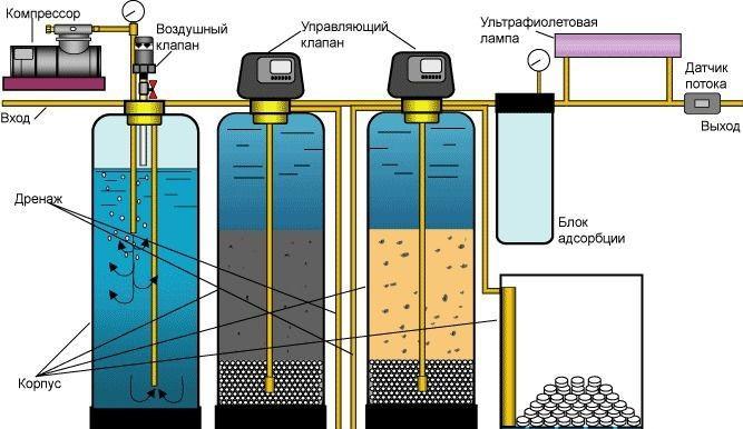 Очистки воды из скважины своими руками 822