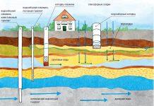 Технология водных скважин